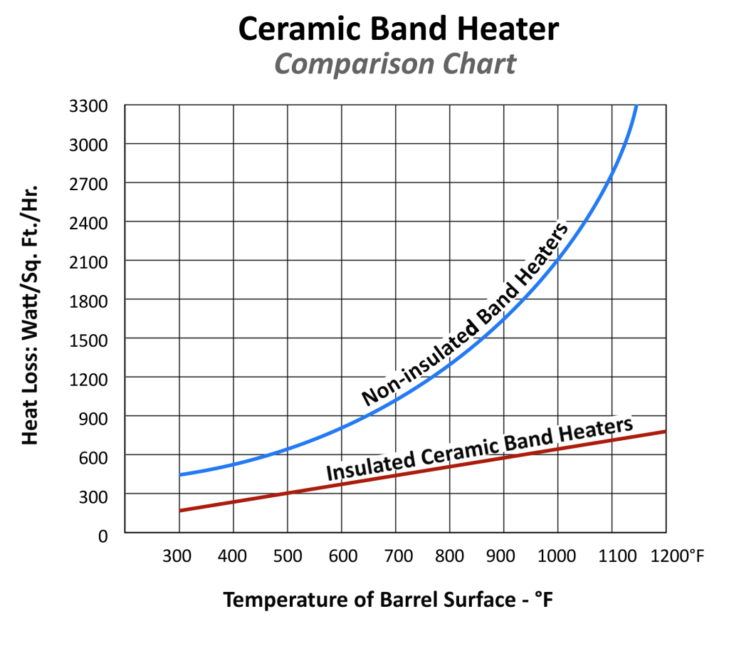 Ceramic Band Heater-Comparison-Chart