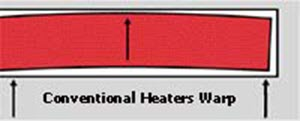Watt-Flex Split Sheath Cartridge Heaters
