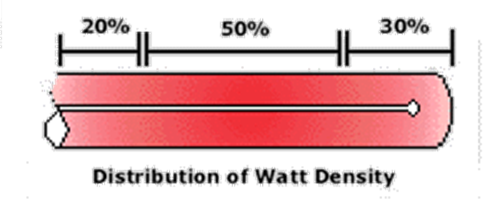 watt-flex-cartridge-heater-distributed wattage with zones